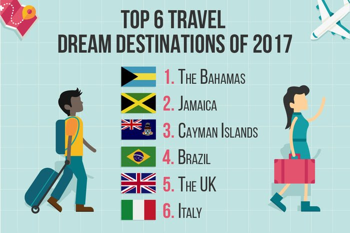 top 6 travel destinations 2017